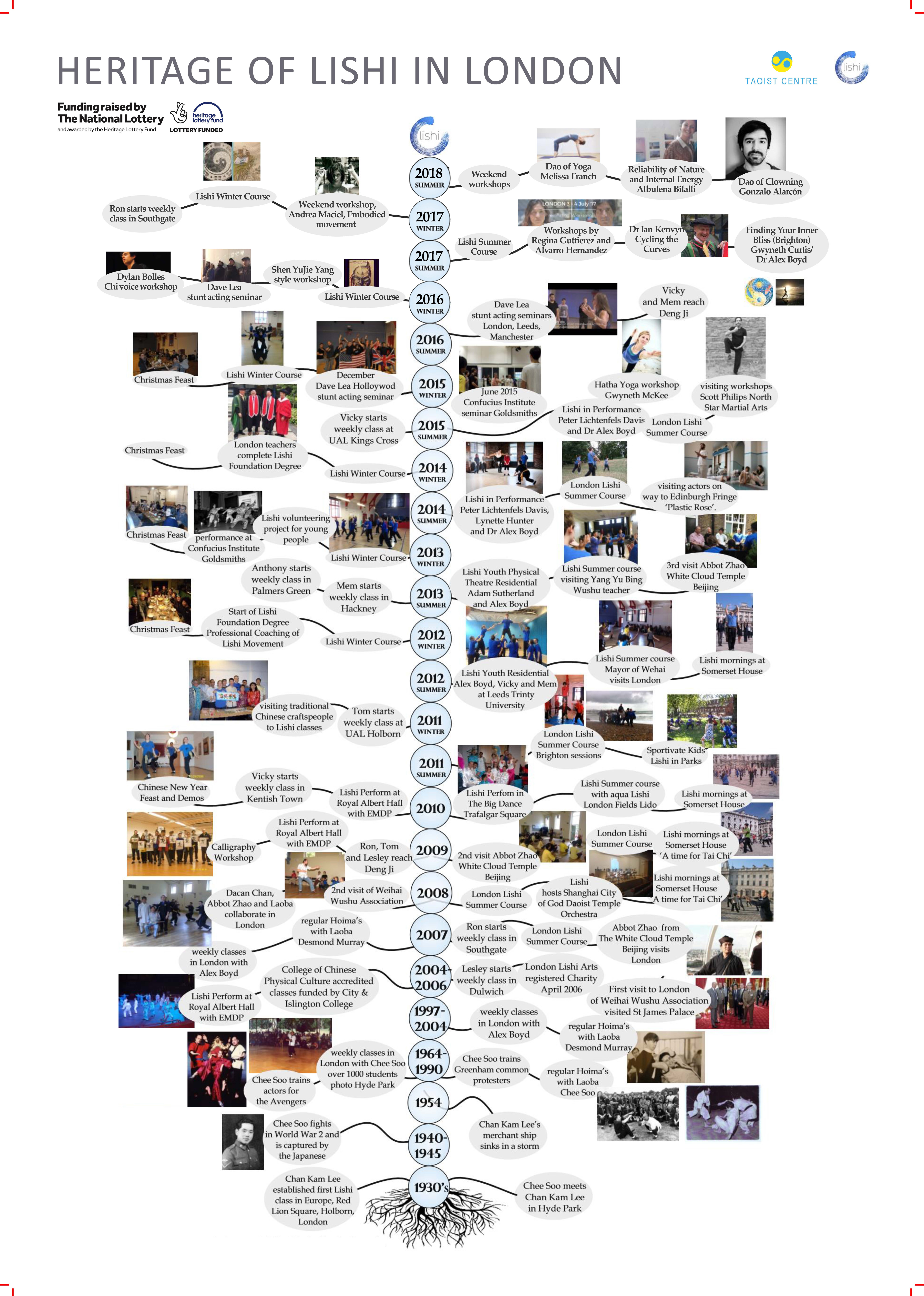 Photo showing the genealogy of the Lishi Taoist Centre arts in London.