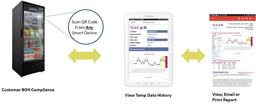 Cooler and freezer temperature monitoring