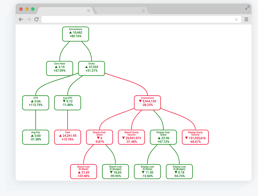 PPC Cause Charts with Optmyzr