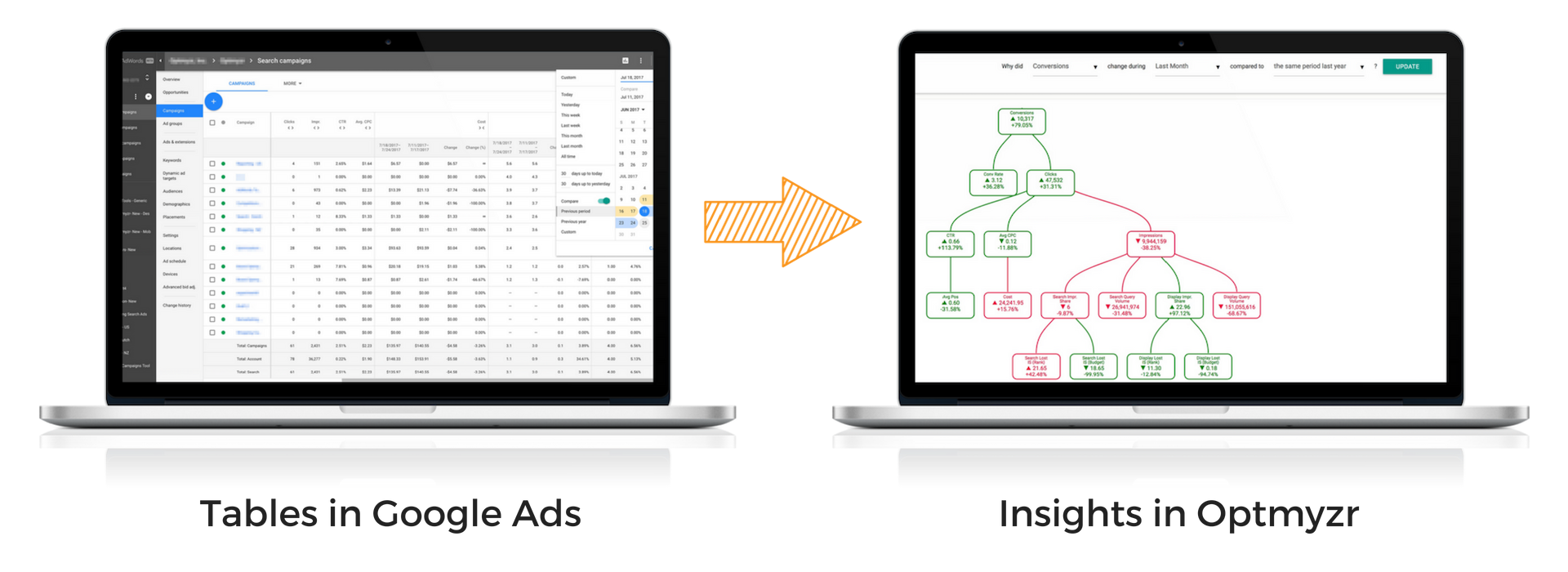 Optmyzr vs AdWords - Faster Insights From PPC Data