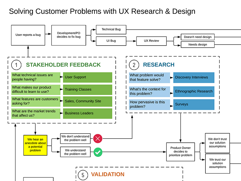 Solving Customer Problems and with Research and Design