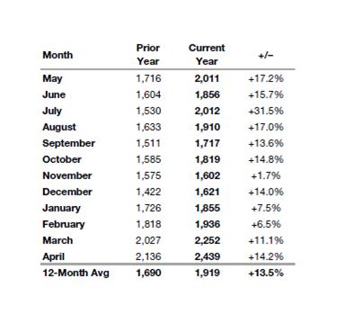 2014 housing market new listings