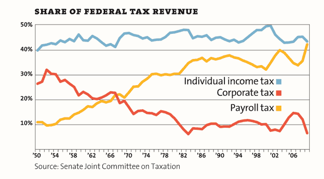 Share of federal tax revenue: corporate tax (red) vs. payroll tax (yellow)