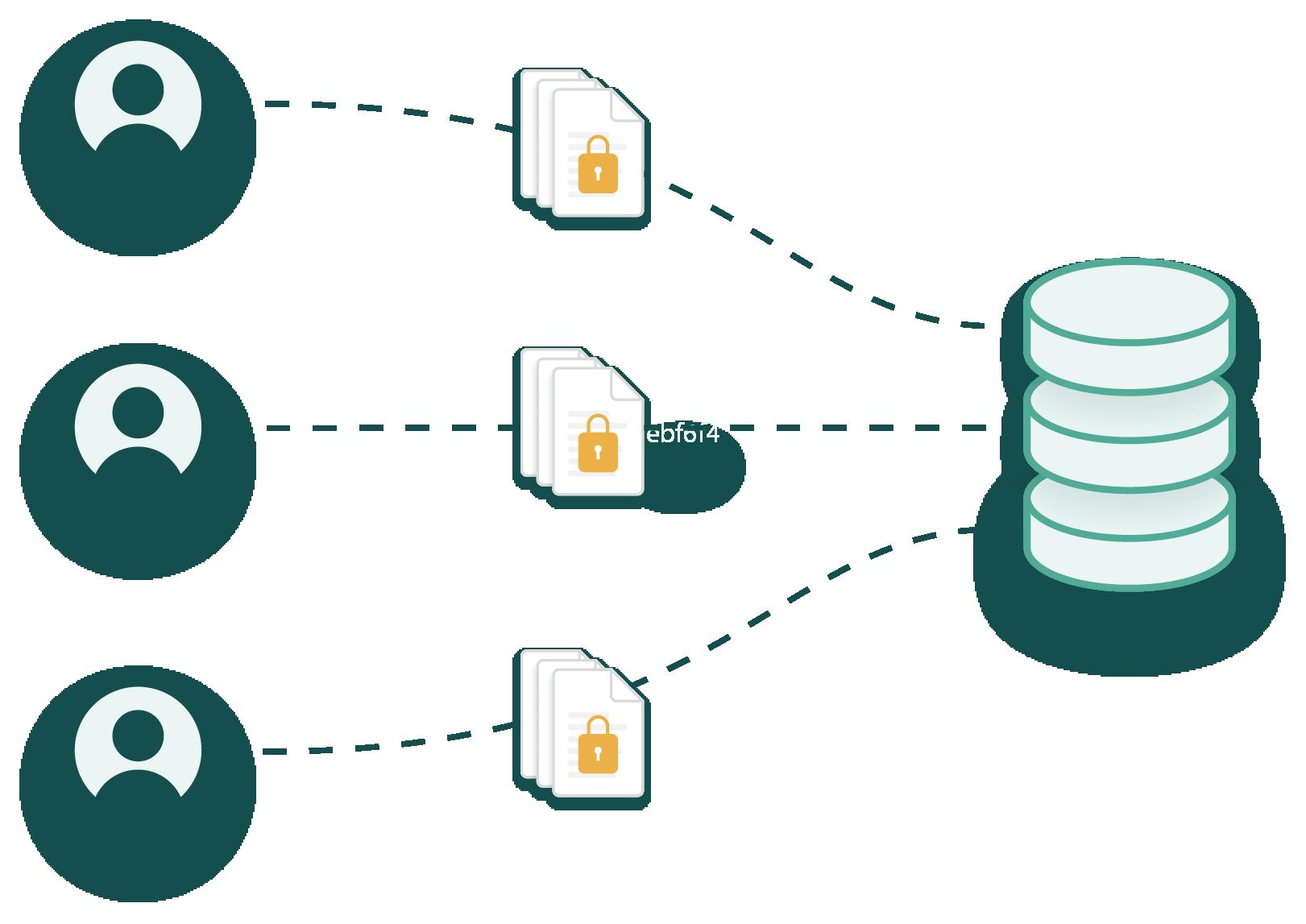 Security illustration of three users uploading data into one database