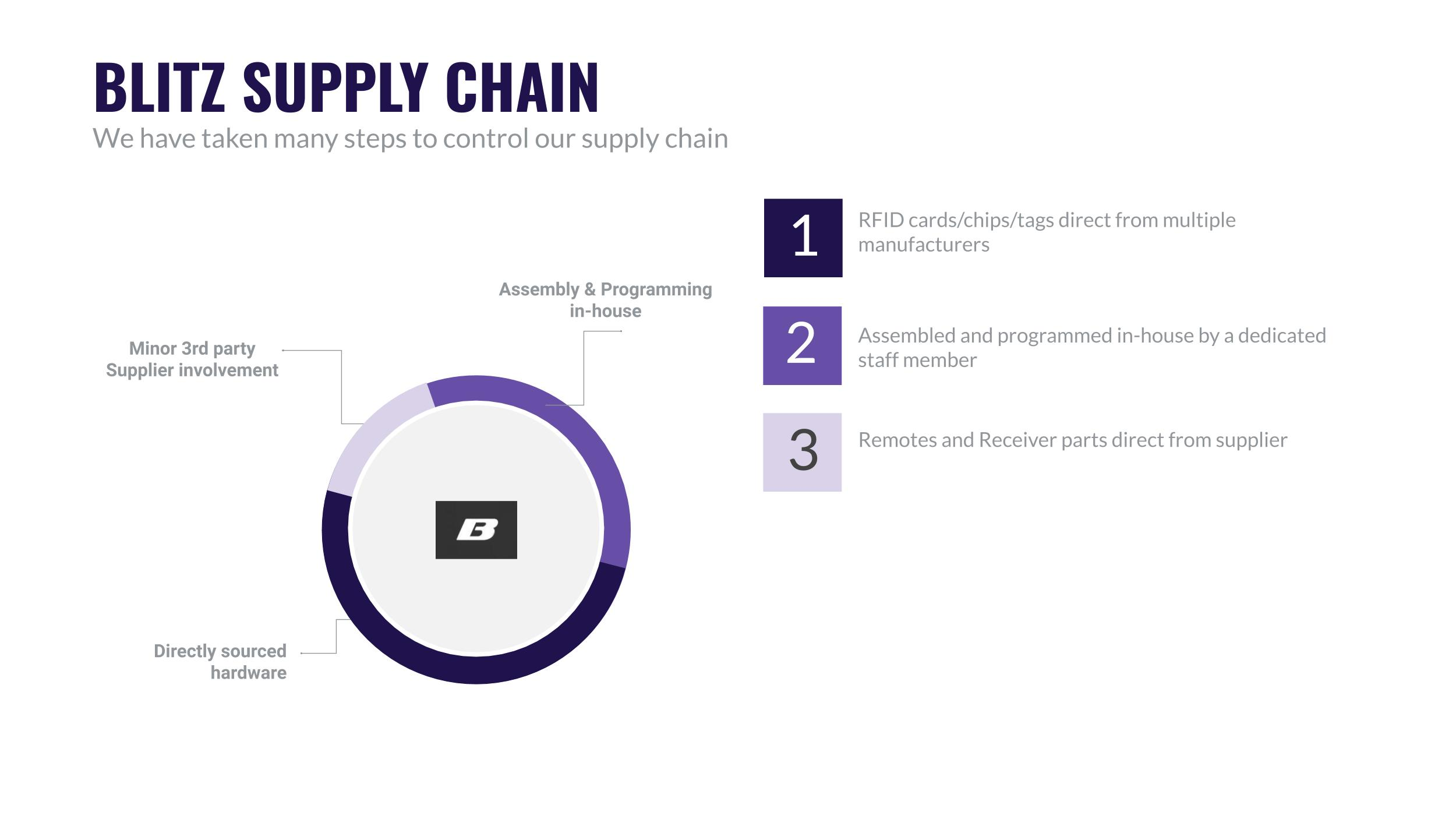 Blitz security supply chain graphic