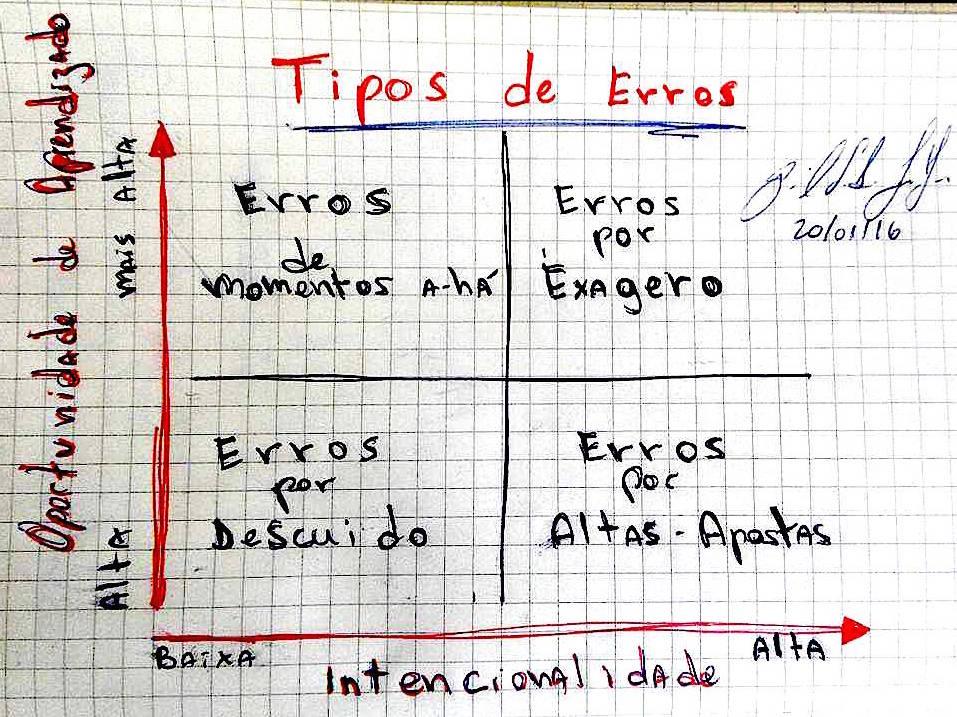 Tipos de Erros - Aprendizado
