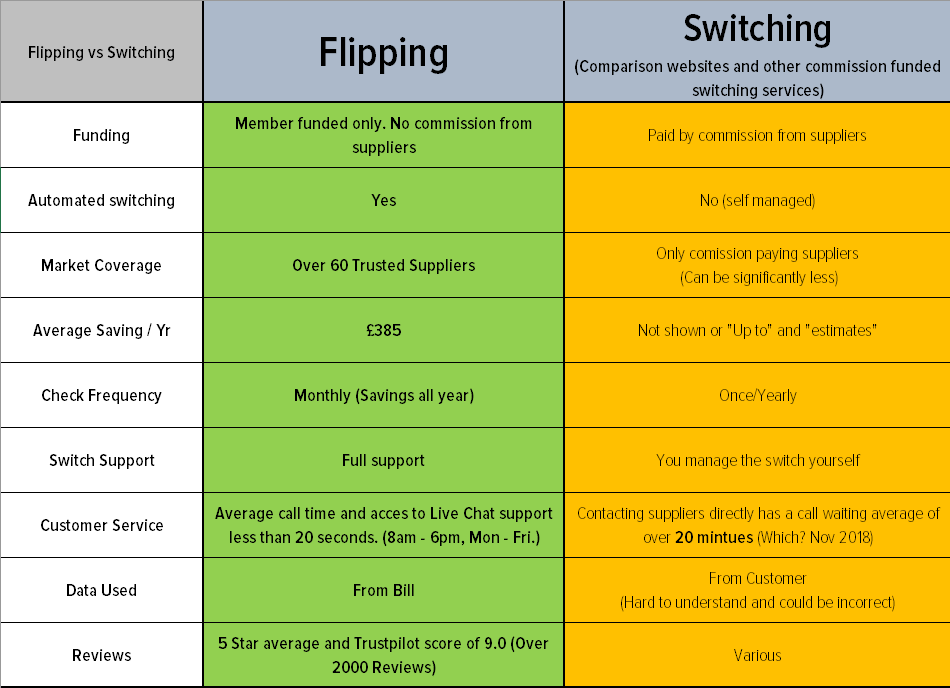 Flipping vs Switching Energy Comparison Table