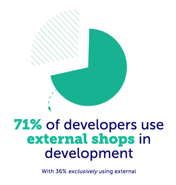 71% of developers use external shops in development