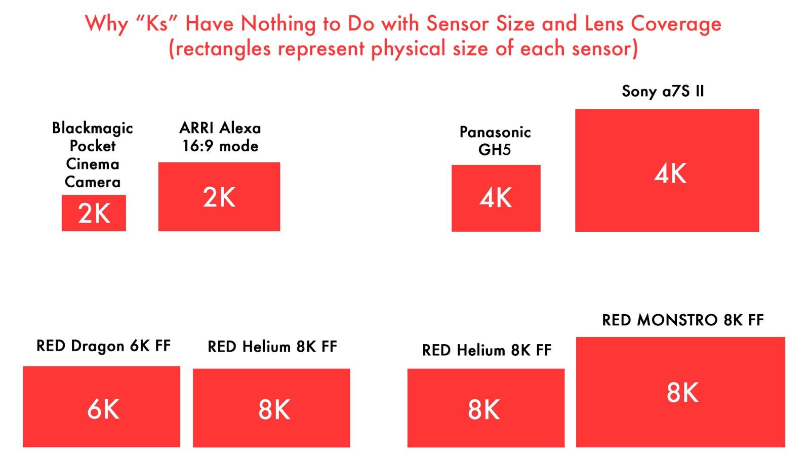 A Filmmaker's Guide to Sensor Sizes and Lens Formats | ShareGrid Blog