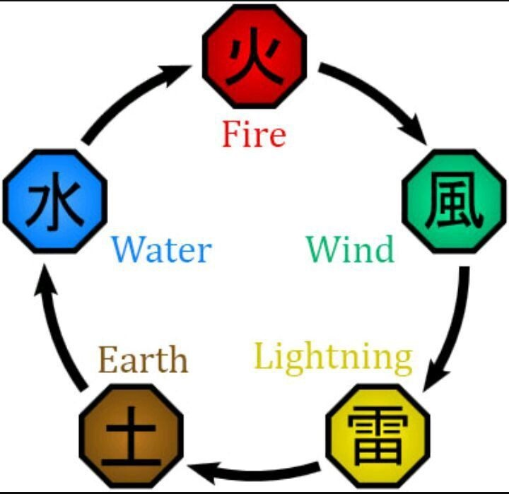 Circle flow chart showing the different chakra natures and what each nature is stronger than. From the top, fire beating wind, wind beating lightning, lightning beating earth, earth beating water, and finally water beating fire.