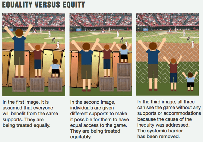 Comic representing the difference between equality and equity. Text reads: In the first image, it is assumed that everyone will benefit from the same supports. They are being treated equally. In the second image, individuals are given different supports to make it possible for them to have equal access to the game. They are being treated equitably. In the third image, all three can see the game without any supports or accommodations because the cause of the inequity was addressed. The systemic barrier has been removed.