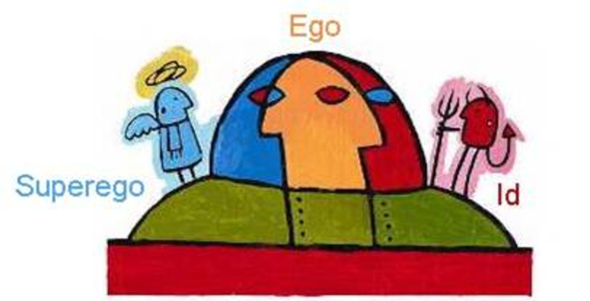 Diagram of how the superego, ego, and id function