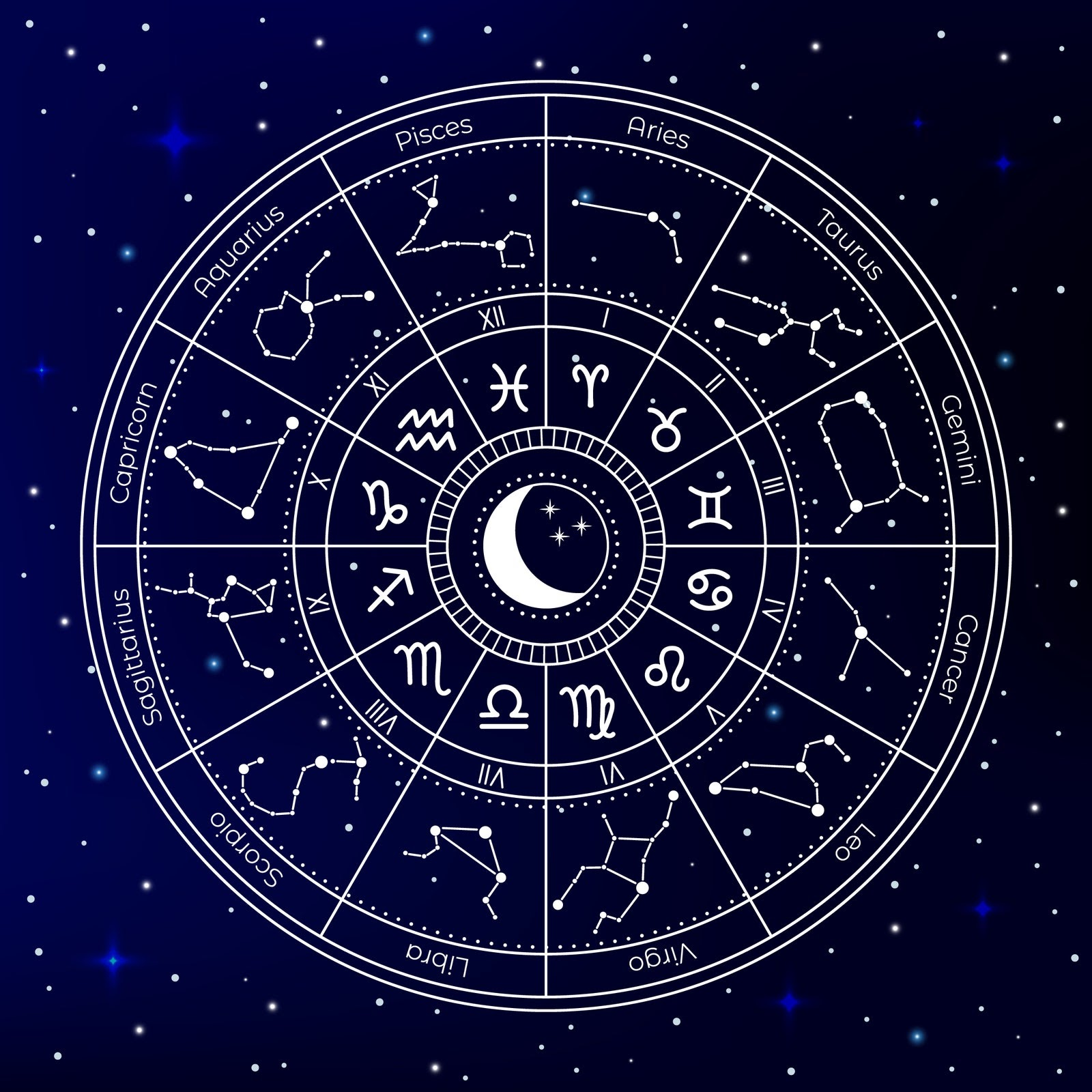 Pictured is an astrological chart, or horoscope, which represents the positions of the Sun, Moon, planets, and astrological aspects at a specific time in history (like someone's date of birth). Image courtesy of allure.com.