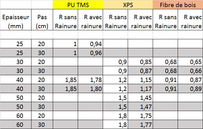 Table de certification isolant thermique