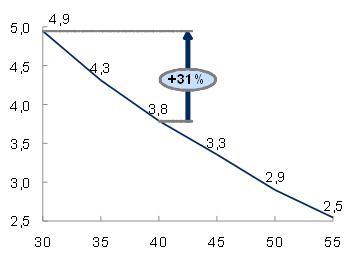 Diagramme température - rendement source Samsung