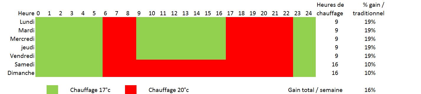 Profil typique durant la semaine et la journée montrant un potentiel de gain de 16% par rapport à un plancher chauffant traditionnel