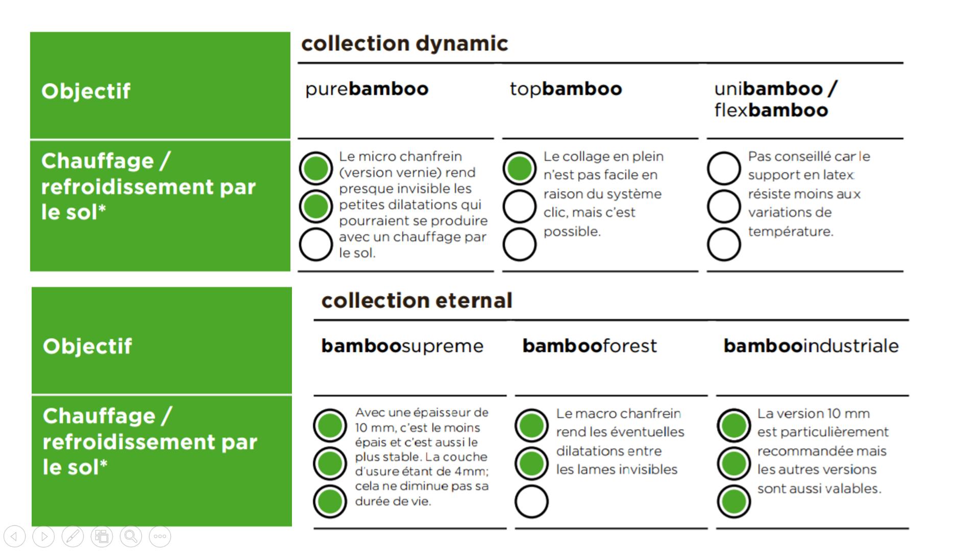 Parquet bambou pour plancher chauffant Caleosol (1/2)
