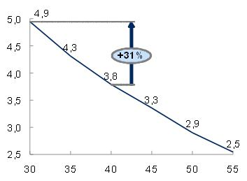 Augmentation du rendement sur une pompe à chaleur (Température vs rendement - COP)