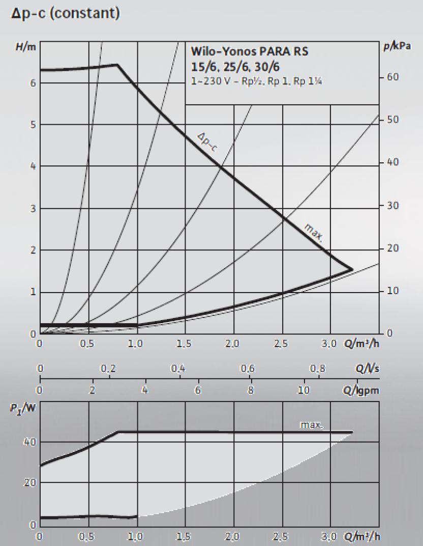 Courbe de puissance du circulateur Wilo Yonos Para RS 6