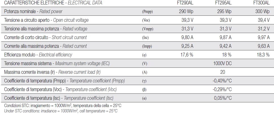 Caractéristiques photovoltaïques du panneau solaire hybride 300 w + 900 w