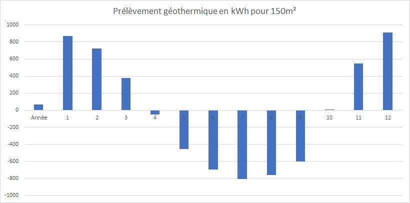 Cycle de charge décharge solaire / géothermie sur 1 an. Source : simulation PolySun 10