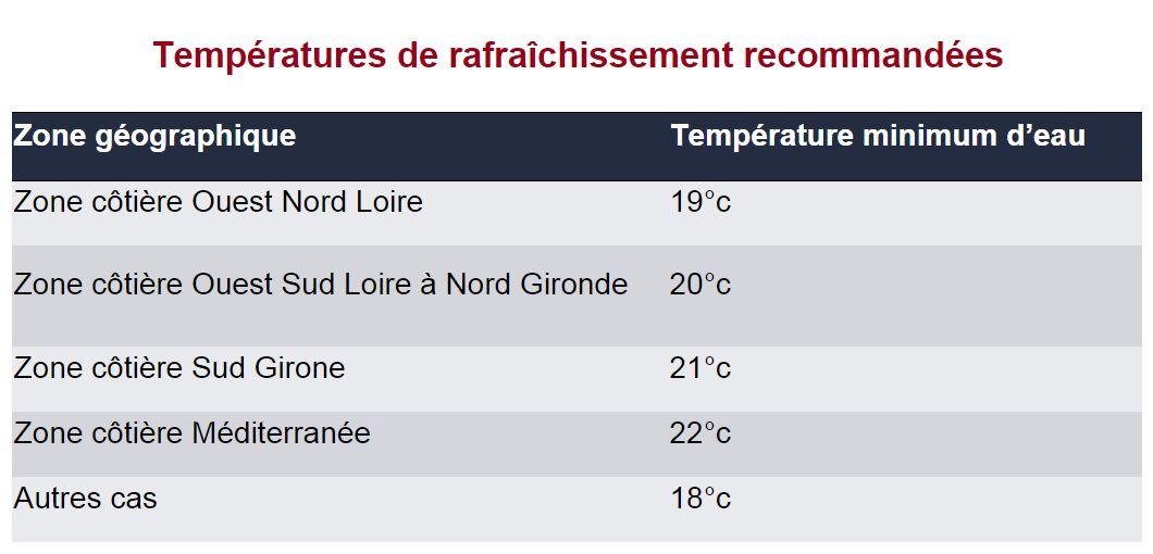 Limite de température d'eau pour le rafraîchissement par géothermie