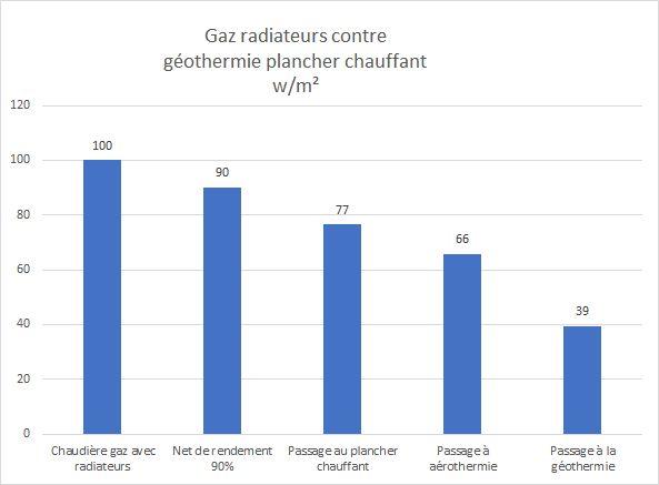 Performance du plancher chauffant géothermique par rapport au gaz radiateur