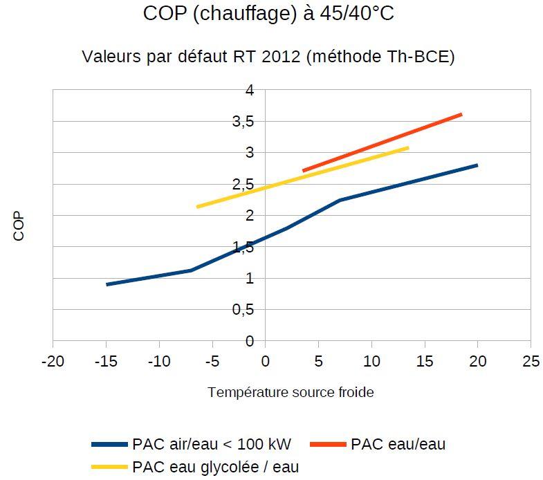 Source AFPG: valeurs par défaut des COP dans une étude RT2012