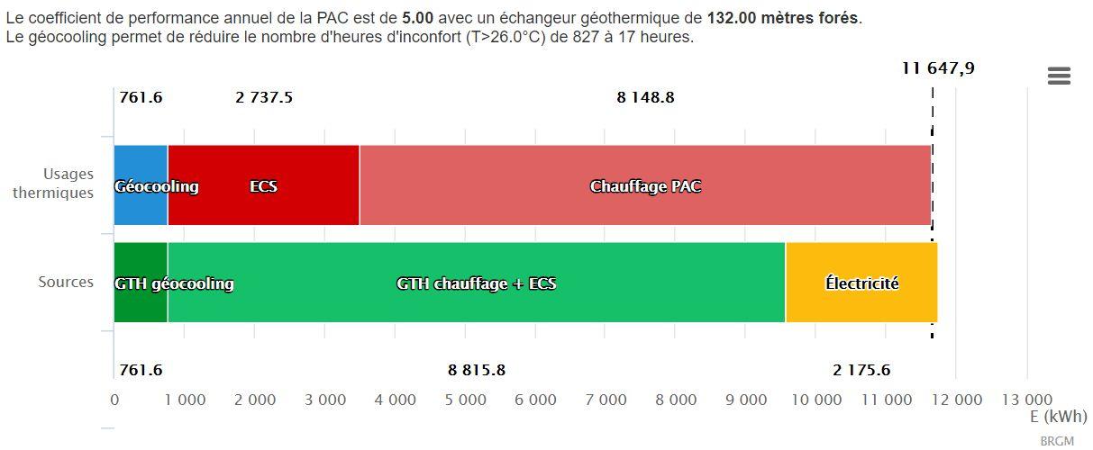 Géothermie calculé avec un COP de 5