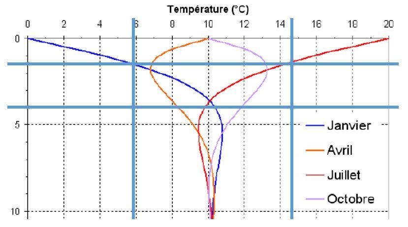 Bornes de fonctionnement d'une corbeille géothermique en fonction du mois