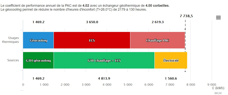 Consommation de climatisation de maison base 10 w/m²