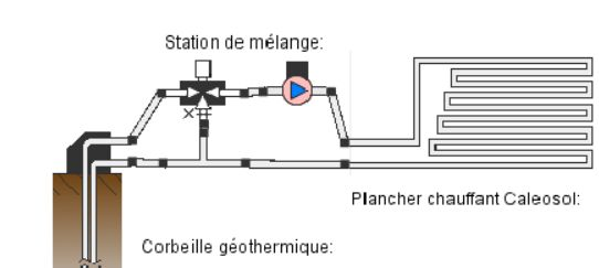 Branchement free cooling en direct