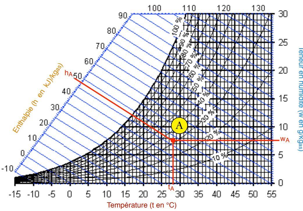 Diagramme de l'enthalpie de l'eau