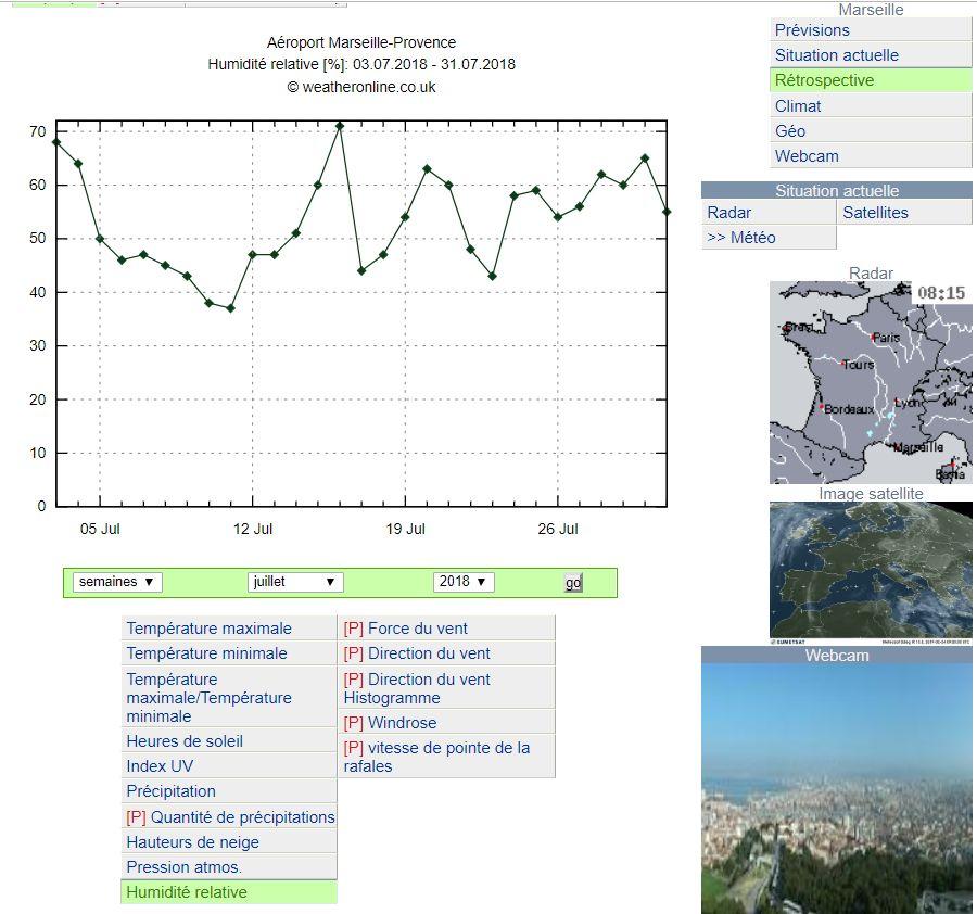 Taux d'humidité à Marseille