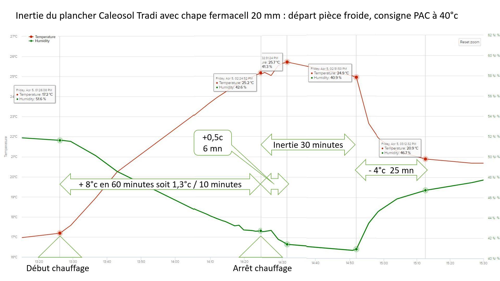 Faible inertie pour réduire le CO² et impact carbone dans le bâtiment
