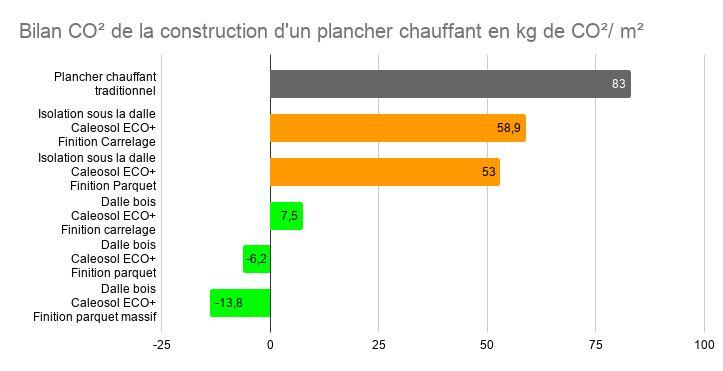 CO2: Réduire l'impact carbone d'un bâtiment avec le bon plancher