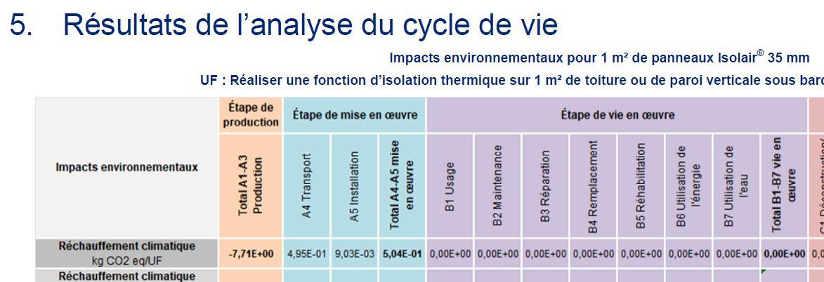 Information CO² et carbone dans un FDES