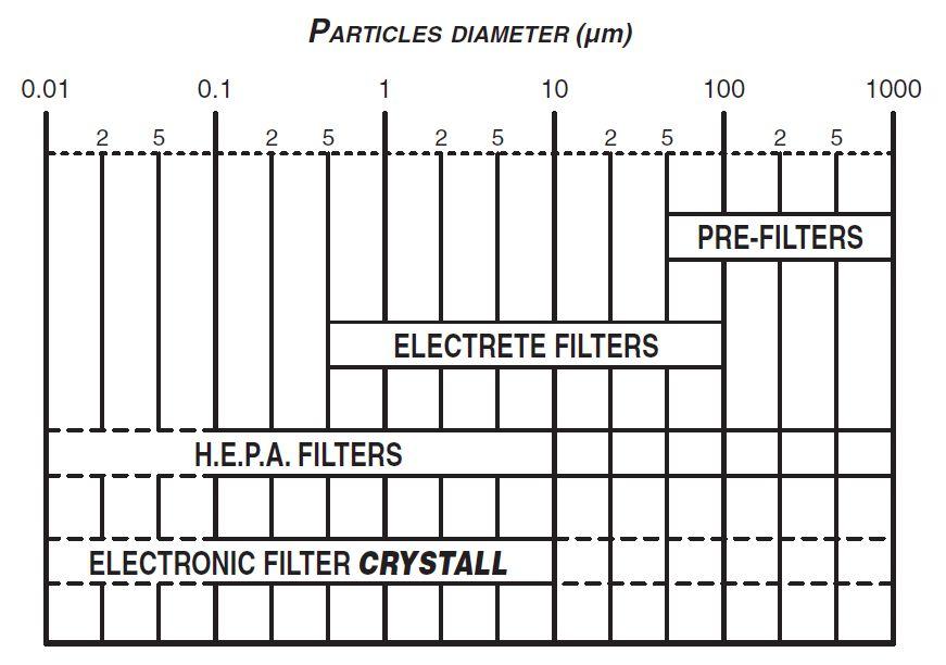 Particules stoppées par le purificateur d'air 25m²