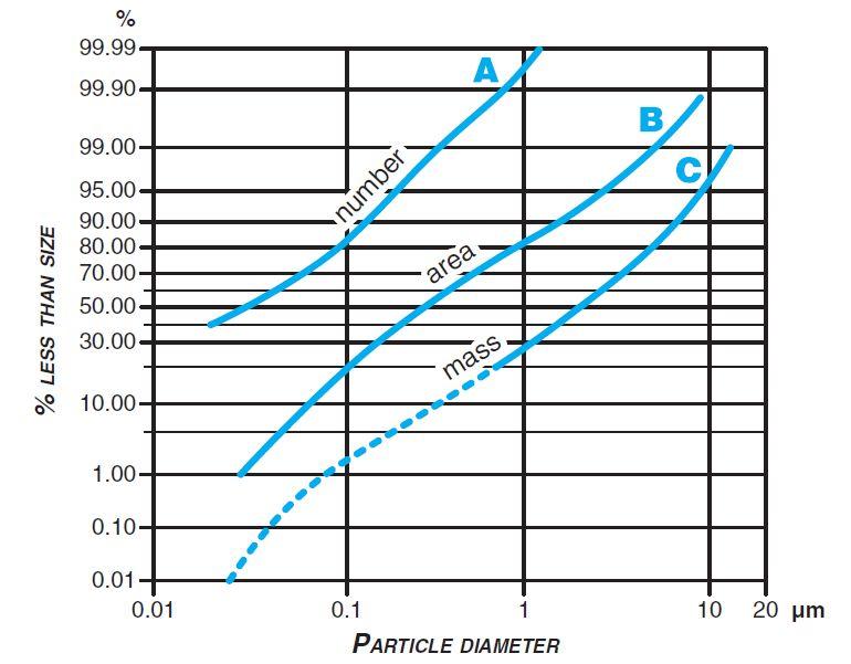 Nombre (A) et masse (C) des particules dans l'air