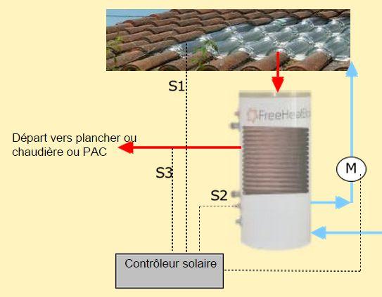 Station solaire pour plancher solaire direct