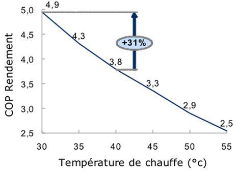 COP Pompe à chaleur Samsung EHS