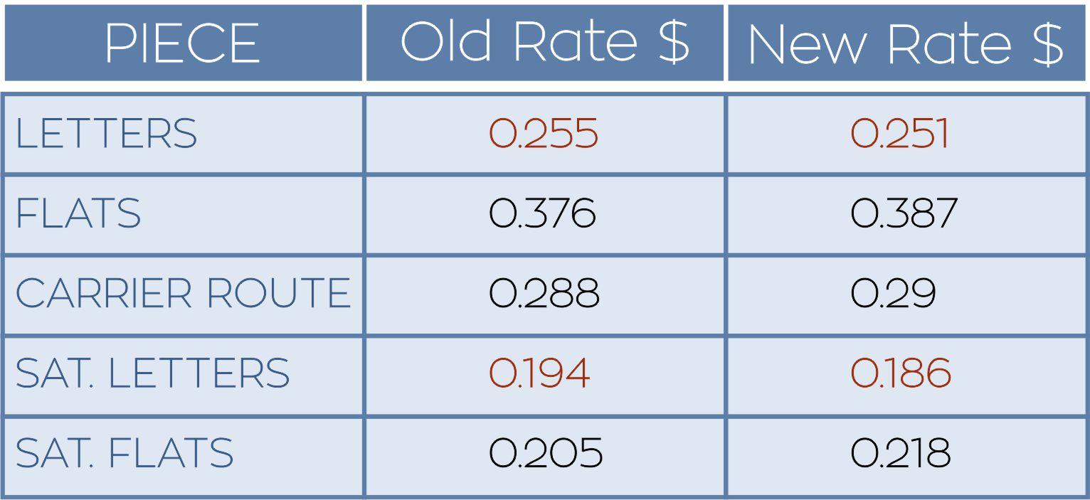 Key Marketing Mail rates