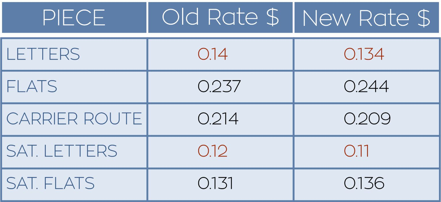 Key Marketing Mail Non profit rates