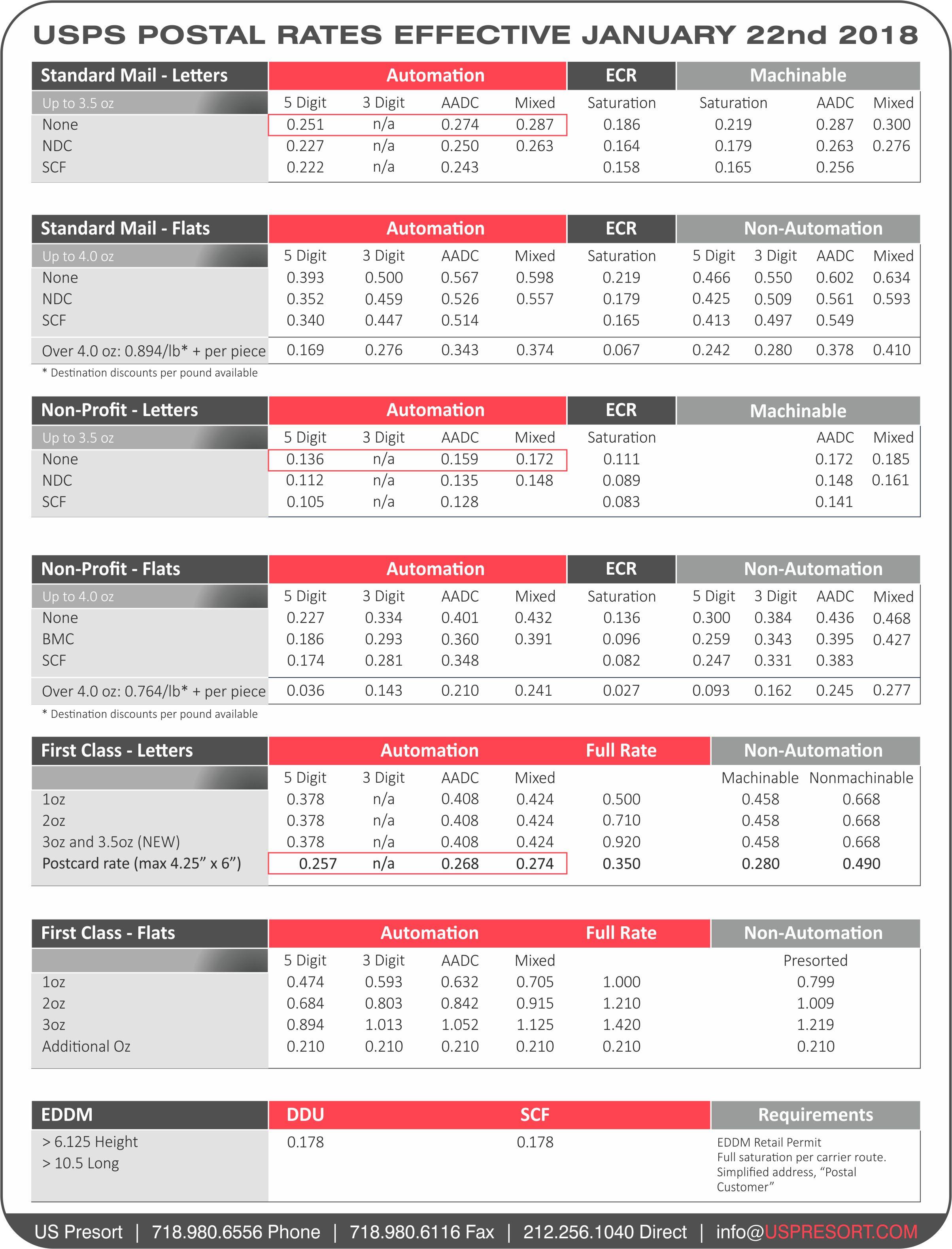 Usps Postal Rates Effective January 22nd 2018 Cheat Sheet