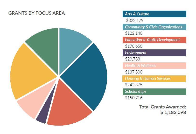 Community Foundation Grant Summary