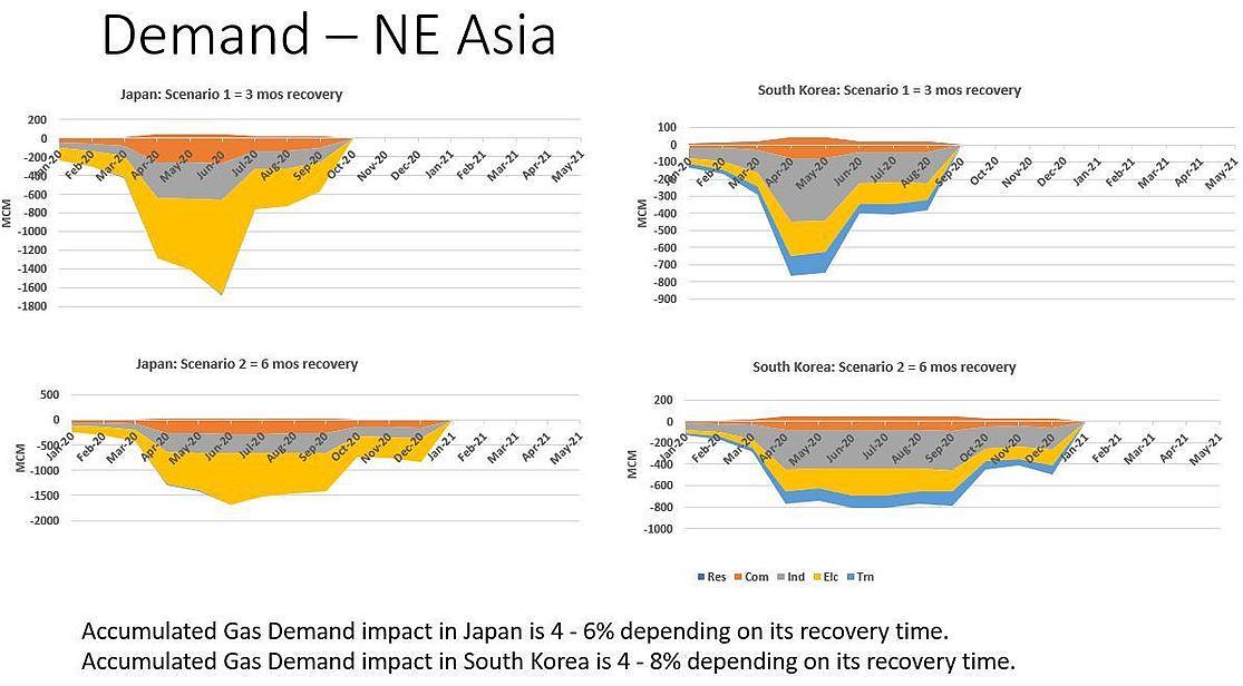 NE-Asia-Demand-1