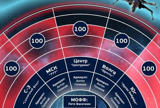 """Звездные Войны"""" в Юлмарт - геймификация для сотрудников"""