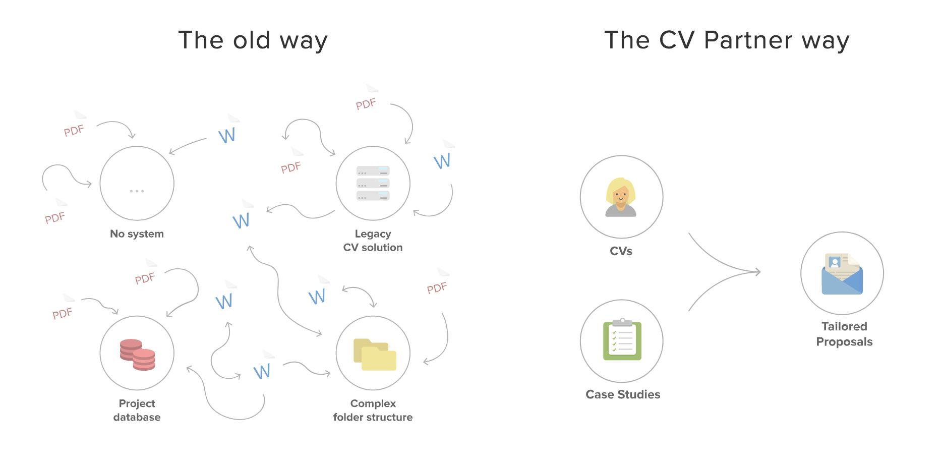 the cv partner blog