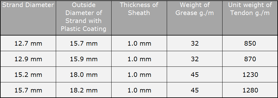Plastic coated strand specifications