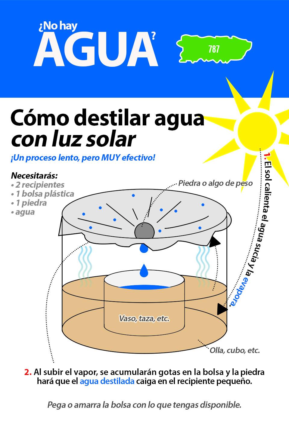 Cómo destilar agua con luz solar.